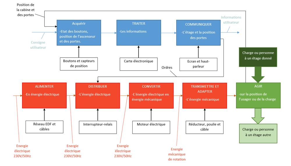 principe de fonctionnement d un ascenseur pdf